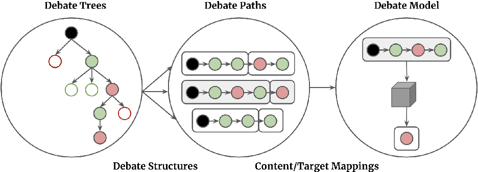 Figure 2 for High Quality Real-Time Structured Debate Generation