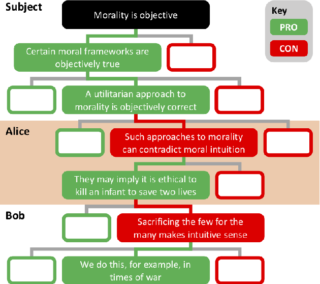 Figure 4 for High Quality Real-Time Structured Debate Generation