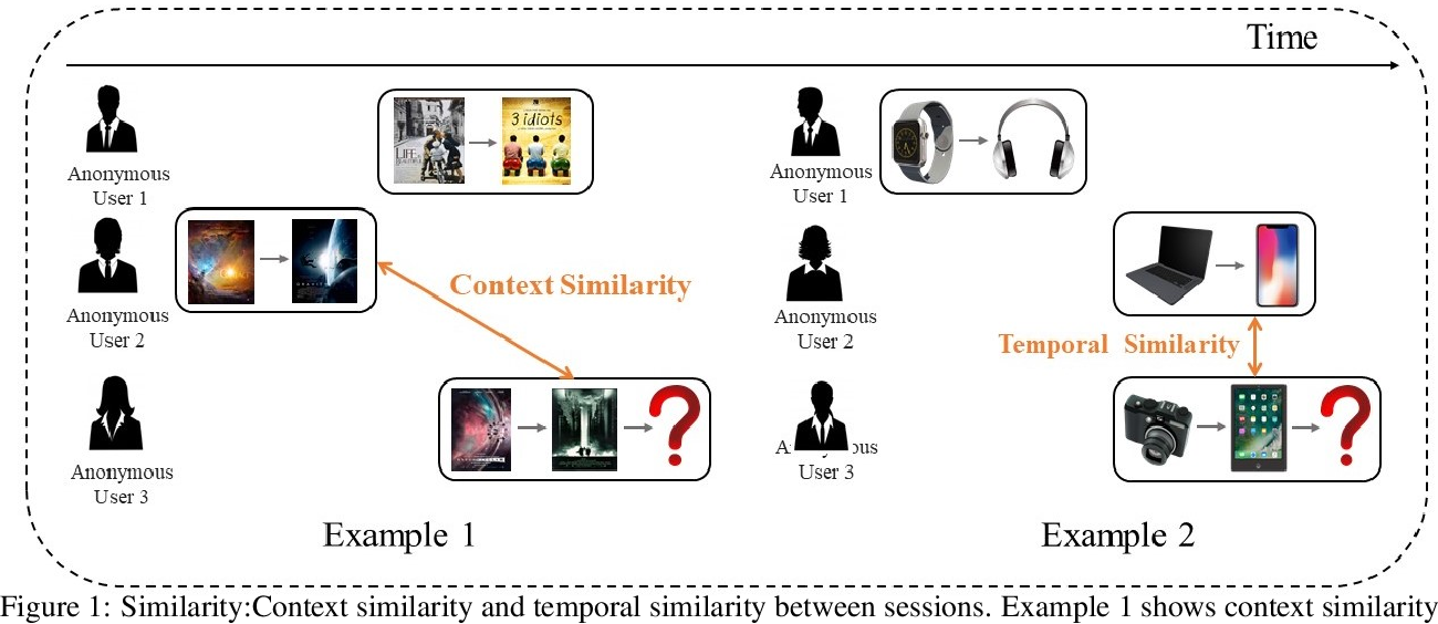 Figure 1 for Neighborhood-Enhanced and Time-Aware Model for Session-based Recommendation