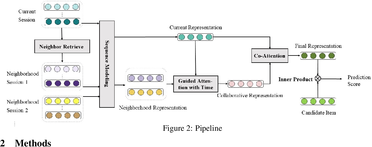 Figure 2 for Neighborhood-Enhanced and Time-Aware Model for Session-based Recommendation