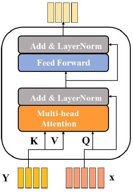 Figure 4 for Neighborhood-Enhanced and Time-Aware Model for Session-based Recommendation
