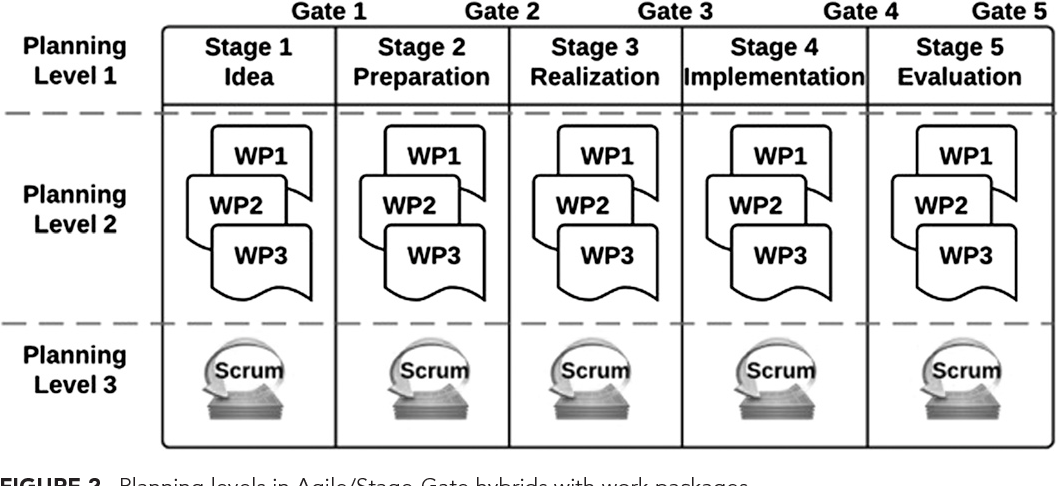 Figure 2 From Improved Product Development Performance