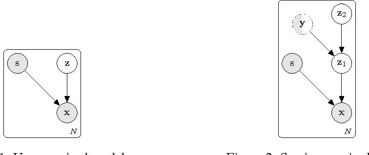 Figure 1 for The Variational Fair Autoencoder