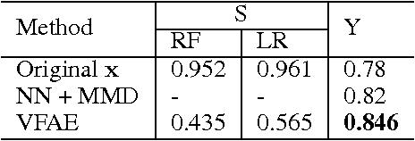 Figure 3 for The Variational Fair Autoencoder