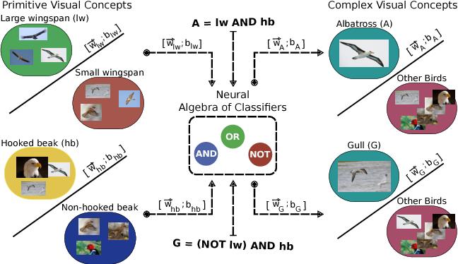 Figure 1 for Neural Algebra of Classifiers
