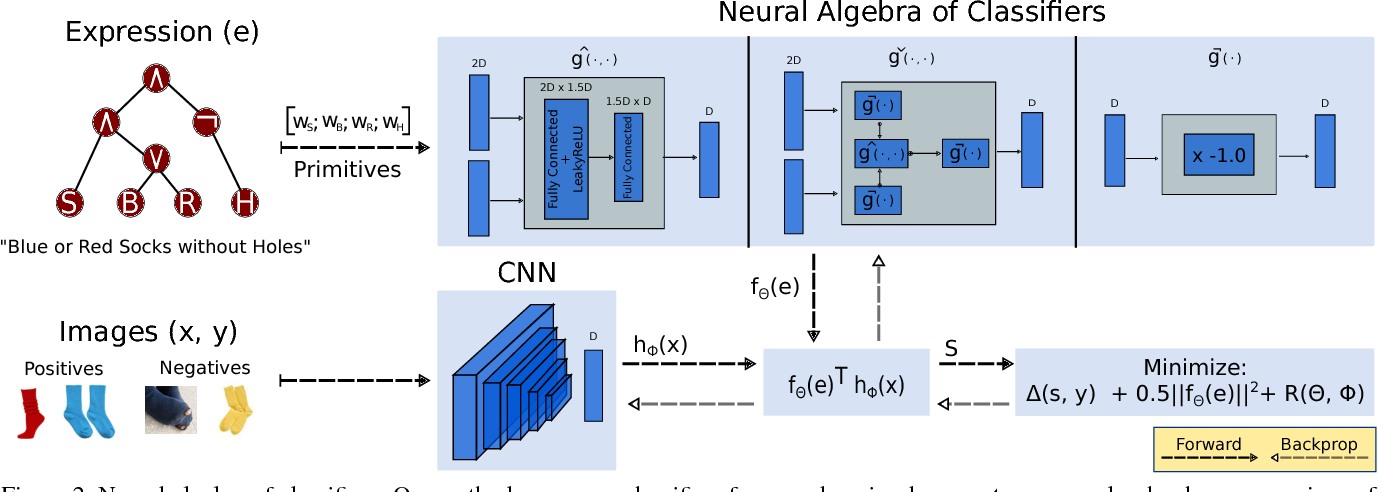 Figure 2 for Neural Algebra of Classifiers