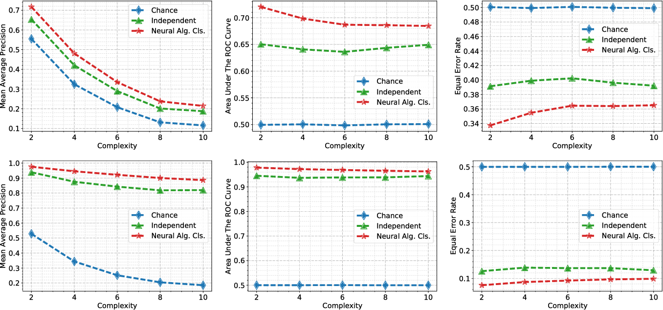 Figure 4 for Neural Algebra of Classifiers
