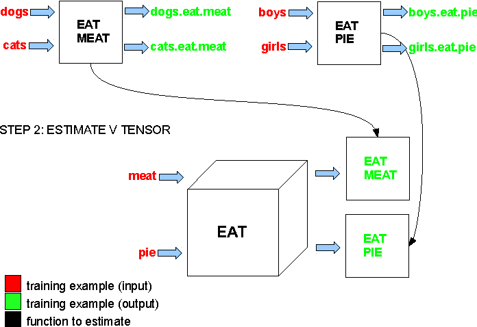Figure 1 for Multi-Step Regression Learning for Compositional Distributional Semantics