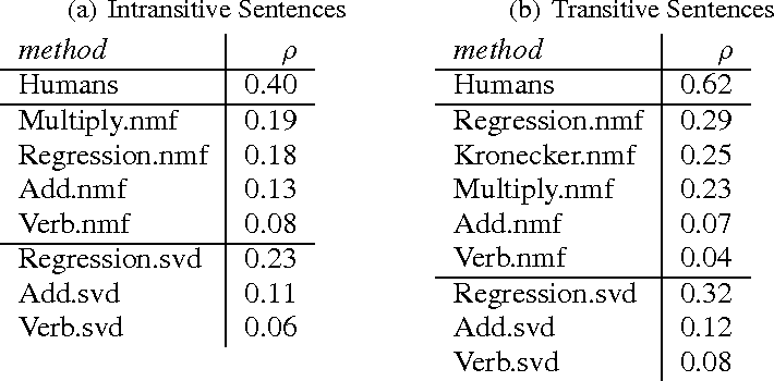 Figure 2 for Multi-Step Regression Learning for Compositional Distributional Semantics