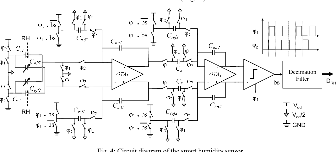 Humidity Sensor Circuit Diagram | Figure 4 From A 1 8v 11mw Cmos Smart Humidity Sensor For Rfid