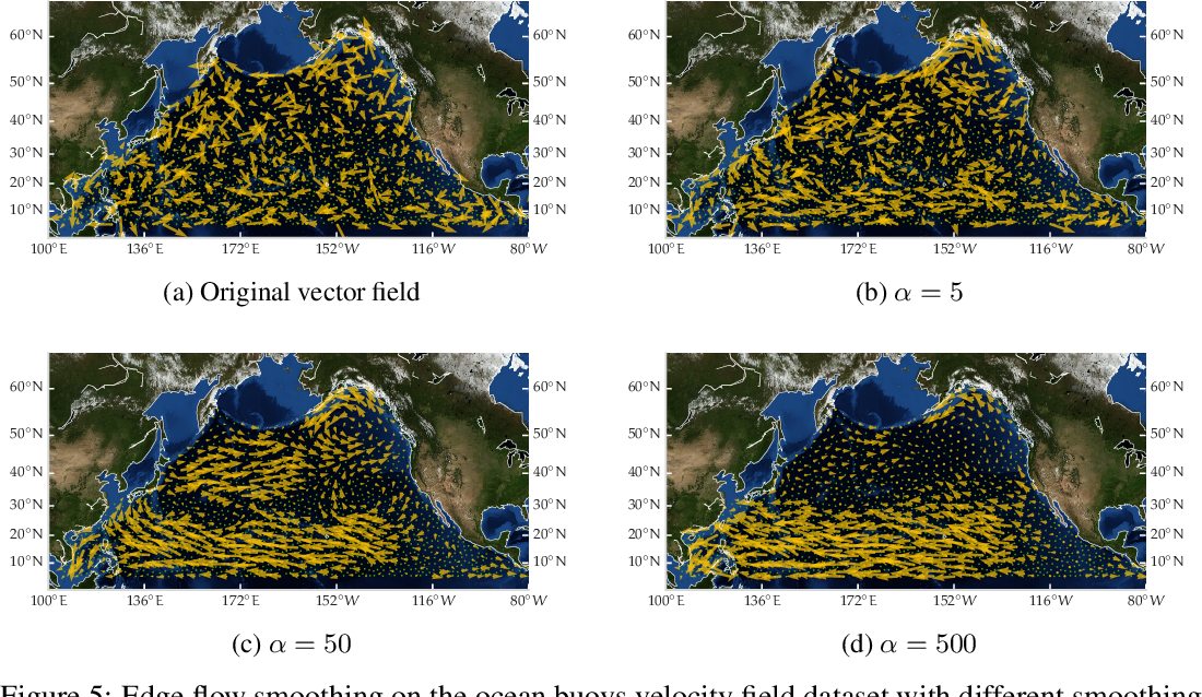 Figure 4 for Helmholtzian Eigenmap: Topological feature discovery & edge flow learning from point cloud data