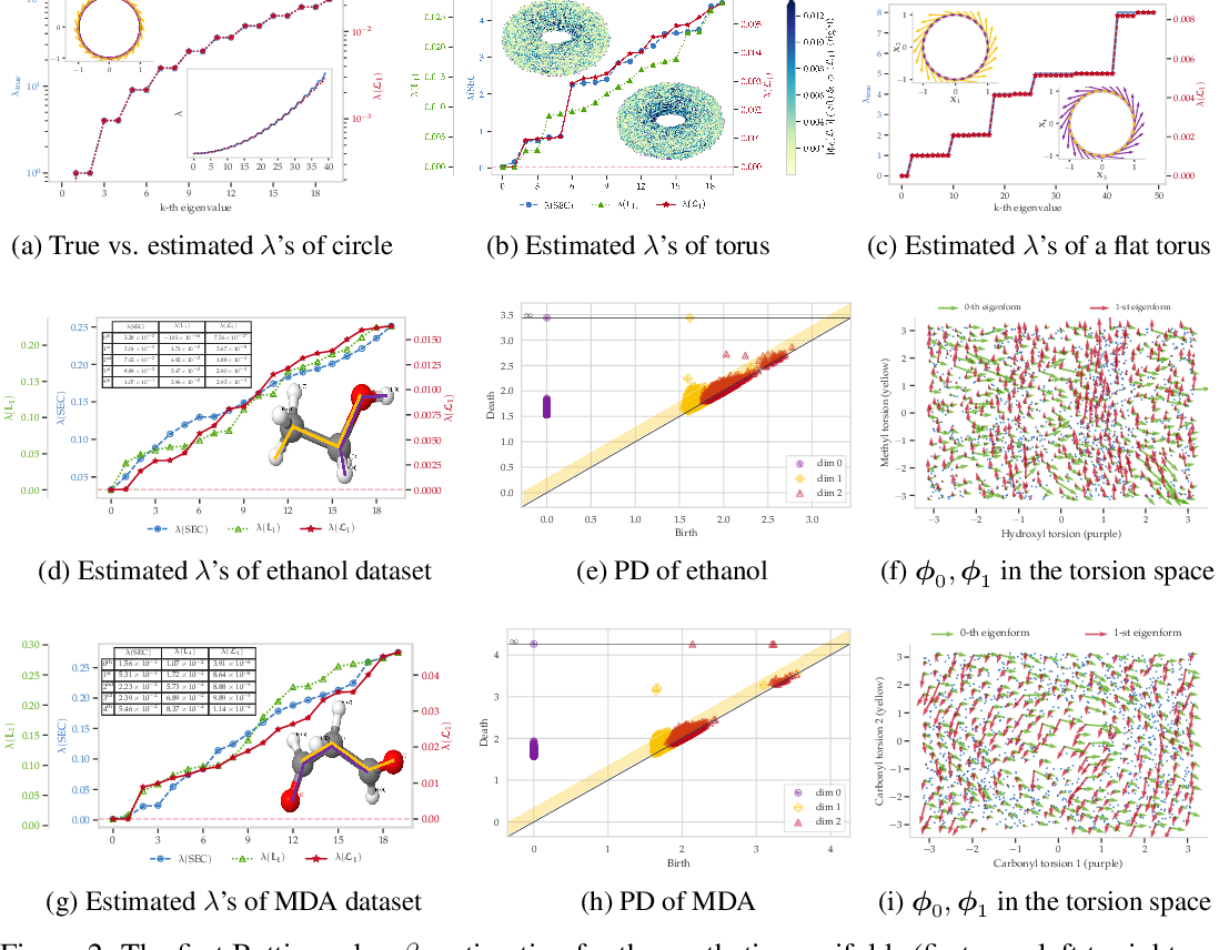 Figure 1 for Helmholtzian Eigenmap: Topological feature discovery & edge flow learning from point cloud data