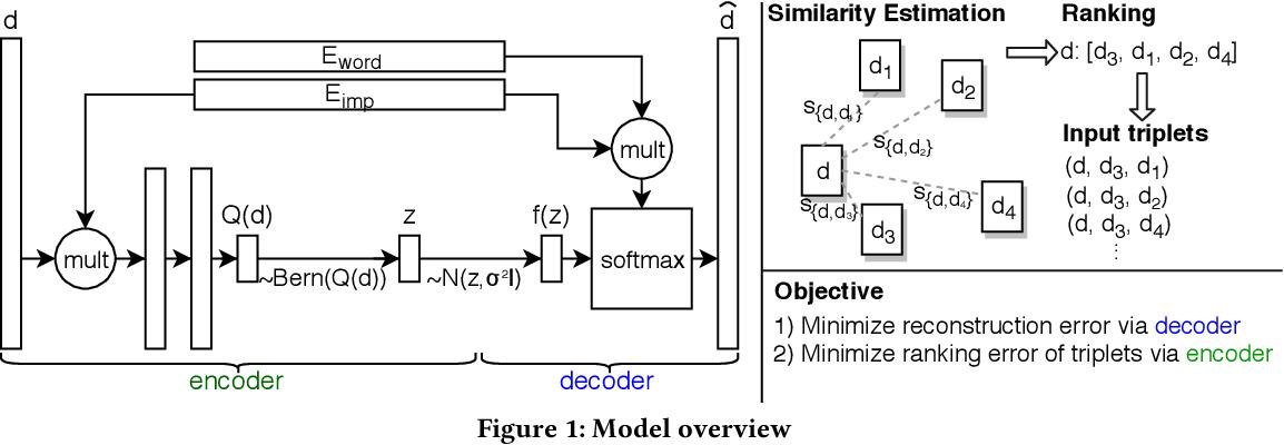 Figure 1 for Unsupervised Neural Generative Semantic Hashing