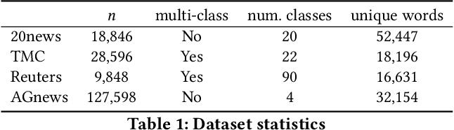 Figure 2 for Unsupervised Neural Generative Semantic Hashing
