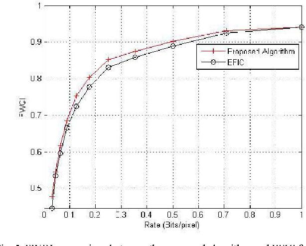 Foveated Wavelet Image Coding With Fuzzy Logic