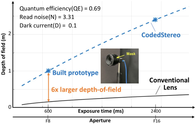 Figure 1 for CodedStereo: Learned Phase Masks for Large Depth-of-field Stereo