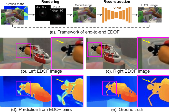 Figure 3 for CodedStereo: Learned Phase Masks for Large Depth-of-field Stereo