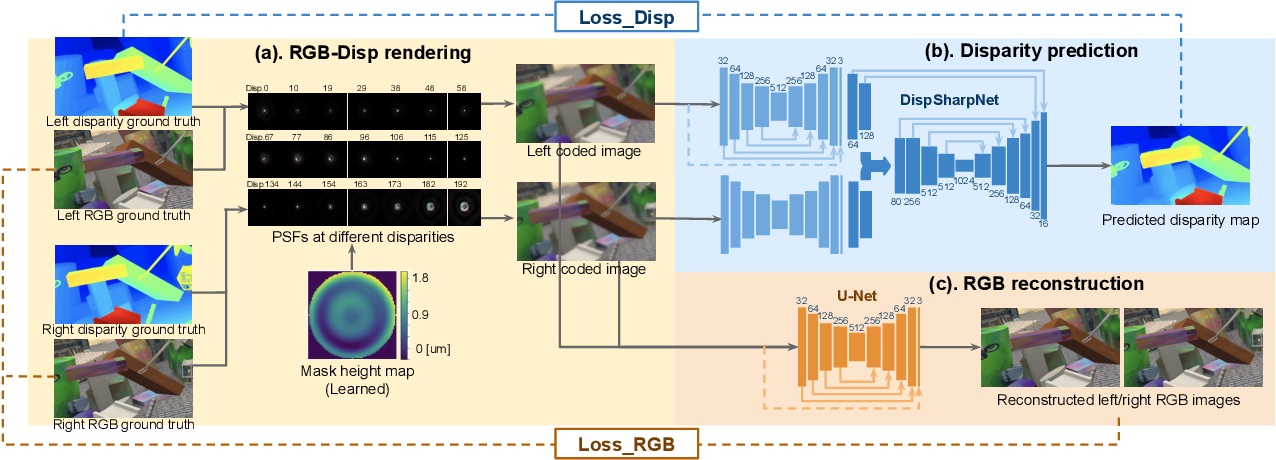 Figure 4 for CodedStereo: Learned Phase Masks for Large Depth-of-field Stereo