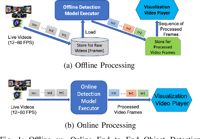 Figure 1 for Parallel Detection for Efficient Video Analytics at the Edge