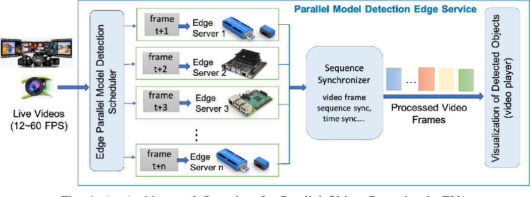 Figure 4 for Parallel Detection for Efficient Video Analytics at the Edge