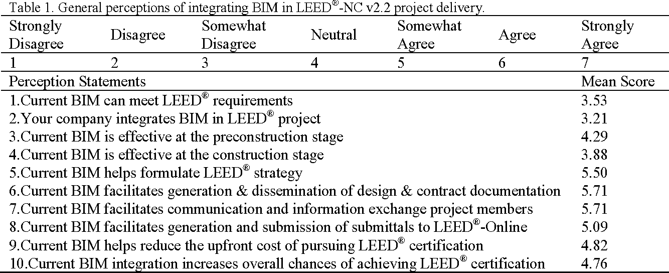 Table 1 From Feasibility Of Integrating Building Information