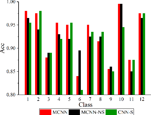 Figure 2 for Image Forgery Localization Based on Multi-Scale Convolutional Neural Networks