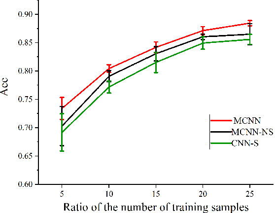 Figure 3 for Image Forgery Localization Based on Multi-Scale Convolutional Neural Networks