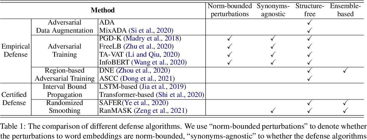 Figure 1 for Searching for an Effective Defender: Benchmarking Defense against Adversarial Word Substitution