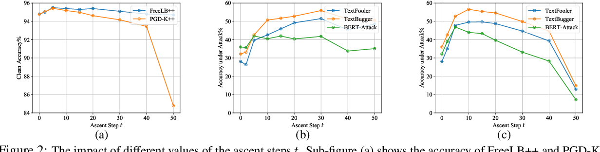 Figure 4 for Searching for an Effective Defender: Benchmarking Defense against Adversarial Word Substitution