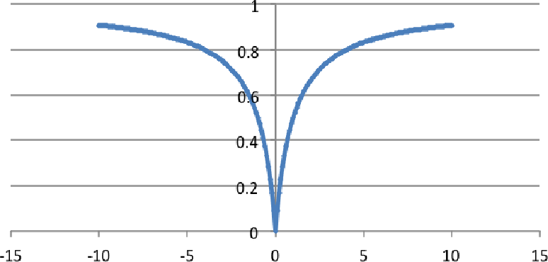 Figure 4 for Distance and Similarity Measures Effect on the Performance of K-Nearest Neighbor Classifier - A Review