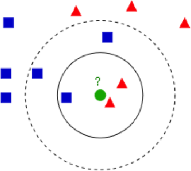 Figure 2 for Distance and Similarity Measures Effect on the Performance of K-Nearest Neighbor Classifier - A Review