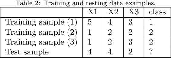 Figure 3 for Distance and Similarity Measures Effect on the Performance of K-Nearest Neighbor Classifier - A Review
