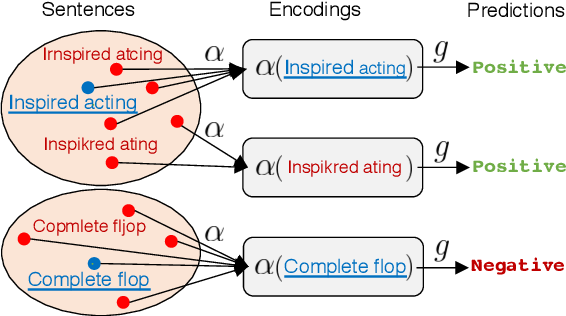 Figure 1 for Robust Encodings: A Framework for Combating Adversarial Typos