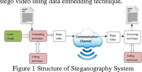 Video steganography text hiding in video by lsb substitution figure 1 ccuart Image collections