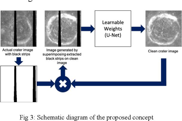 Figure 3 for Lunar surface image restoration using U-net based deep neural networks