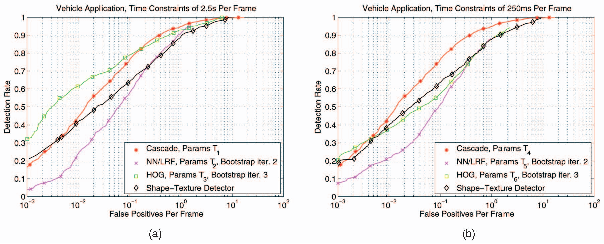 Figure 6 from Monocular Pedestrian Detection: Survey and