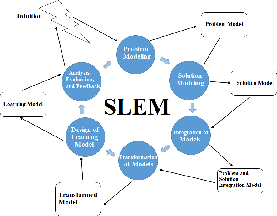 Figure 1 for SELM: Software Engineering of Machine Learning Models