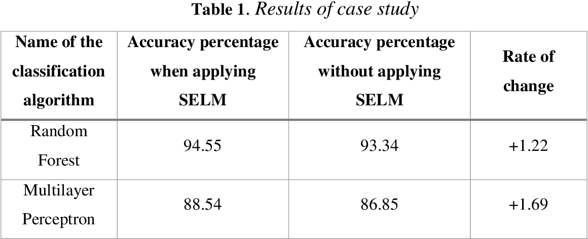 Figure 2 for SELM: Software Engineering of Machine Learning Models