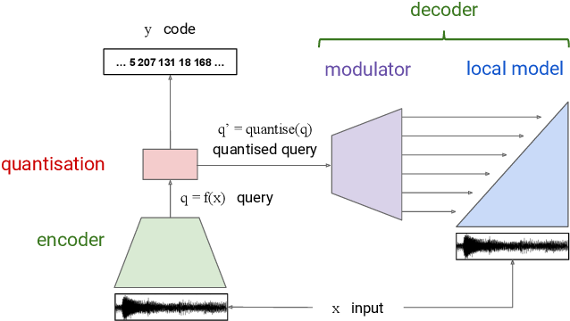 Figure 1 for The challenge of realistic music generation: modelling raw audio at scale