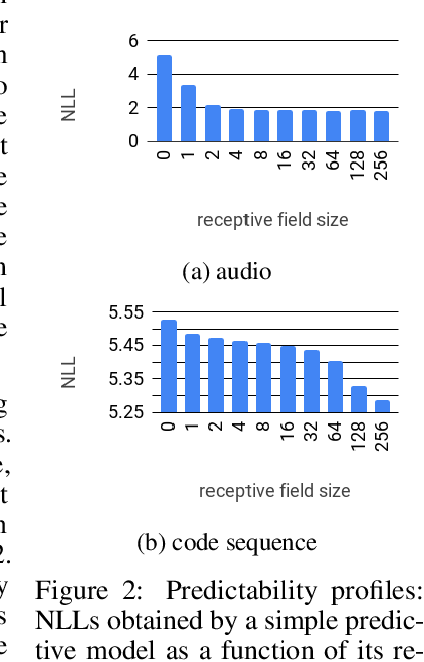 Figure 4 for The challenge of realistic music generation: modelling raw audio at scale
