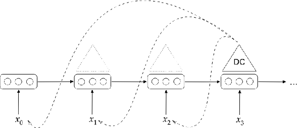 Figure 1 for Assessing incrementality in sequence-to-sequence models