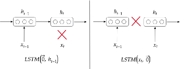 Figure 2 for Assessing incrementality in sequence-to-sequence models