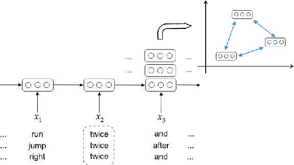 Figure 3 for Assessing incrementality in sequence-to-sequence models