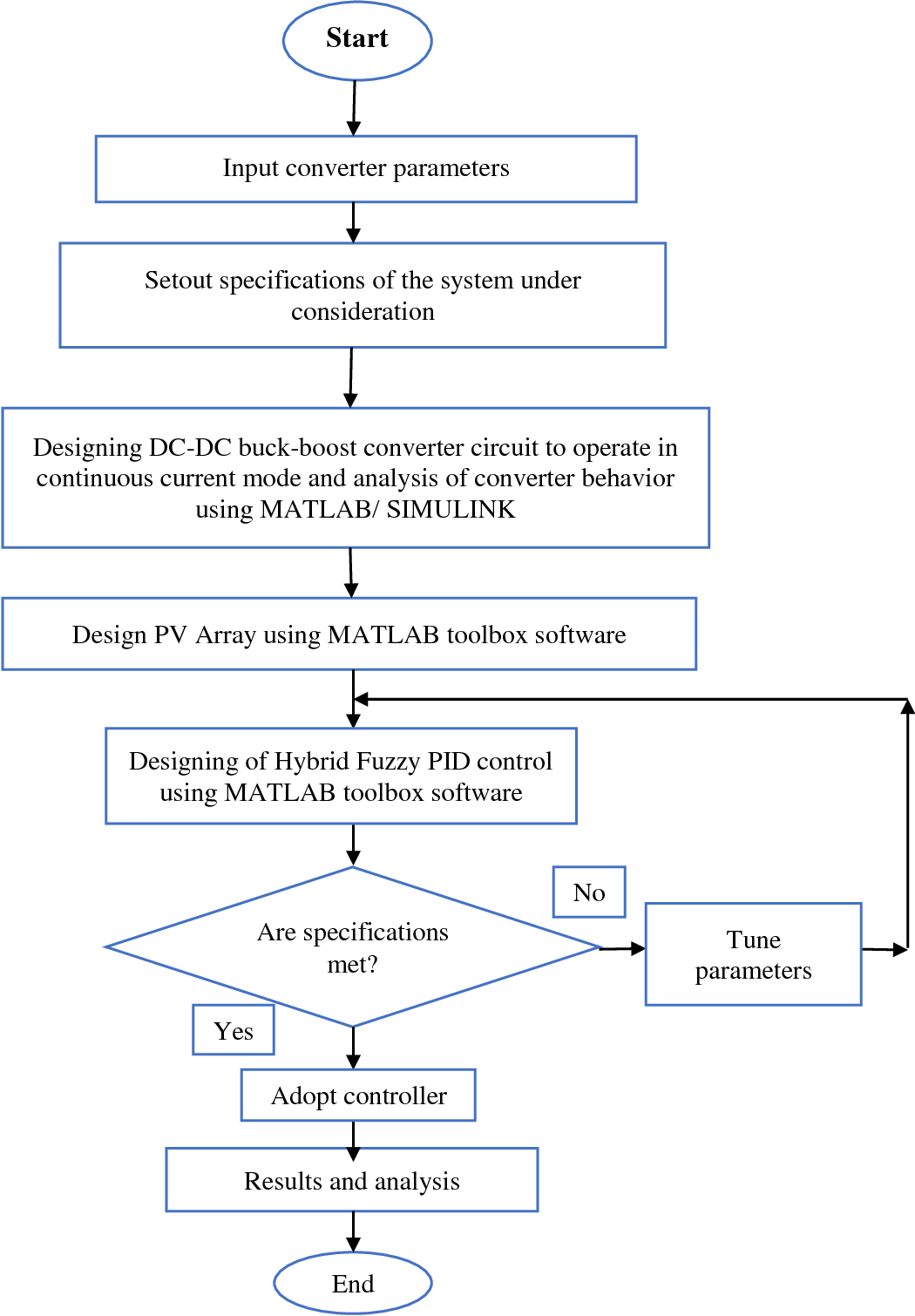 Figure 210 From Hybrid Fuzzy Pid Controller For Buck Boost Fig 2 Converter Circuit 3 In Solar Energy Battery Systems Semantic Scholar