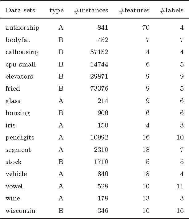 Figure 3 for Random Forest for Label Ranking