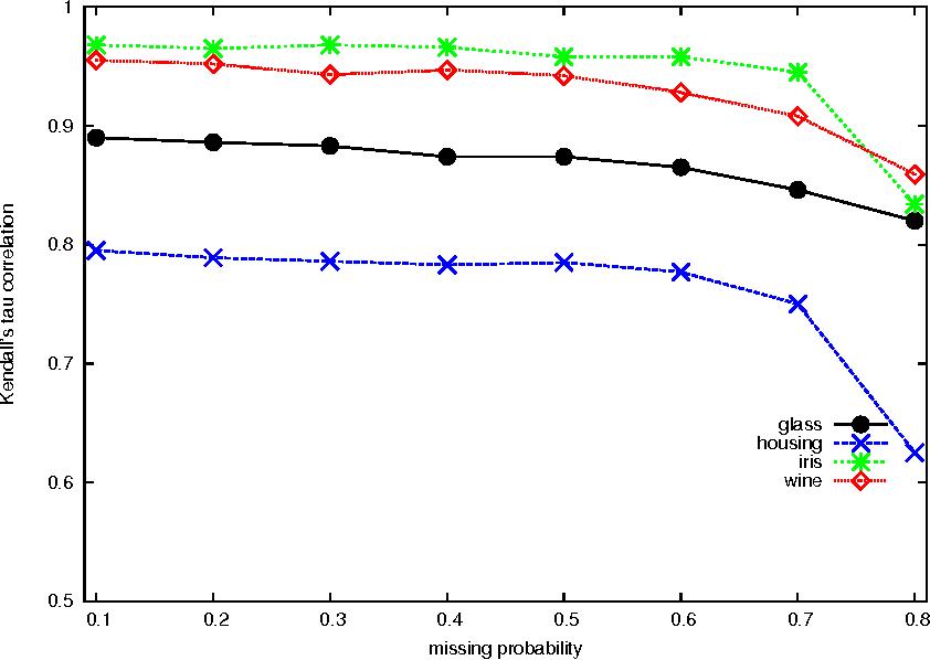 Figure 4 for Random Forest for Label Ranking