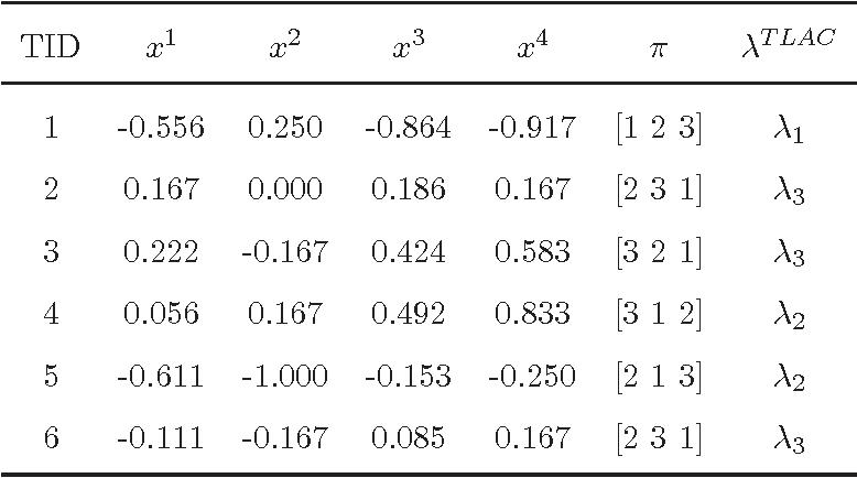 Figure 2 for Random Forest for Label Ranking