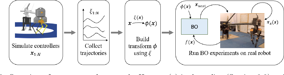 Figure 2 for Using Simulation to Improve Sample-Efficiency of Bayesian Optimization for Bipedal Robots