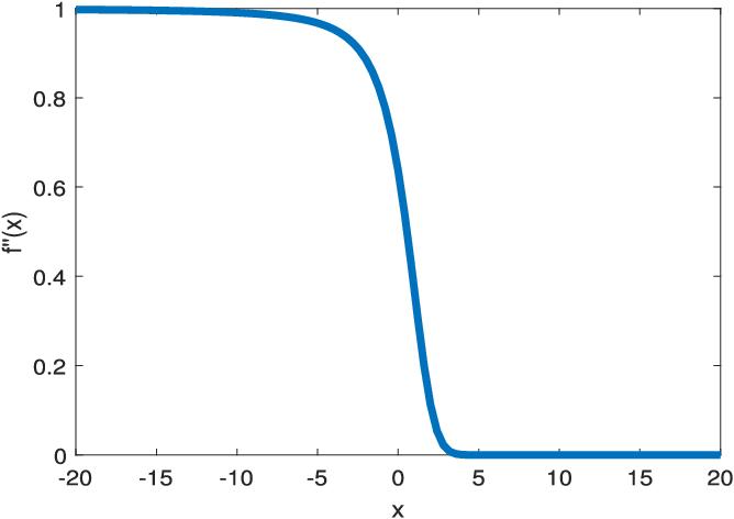 Figure 1 for Sinusoidal Parameter Estimation from Signed Measurements via Majorization-Minimization Based RELAX