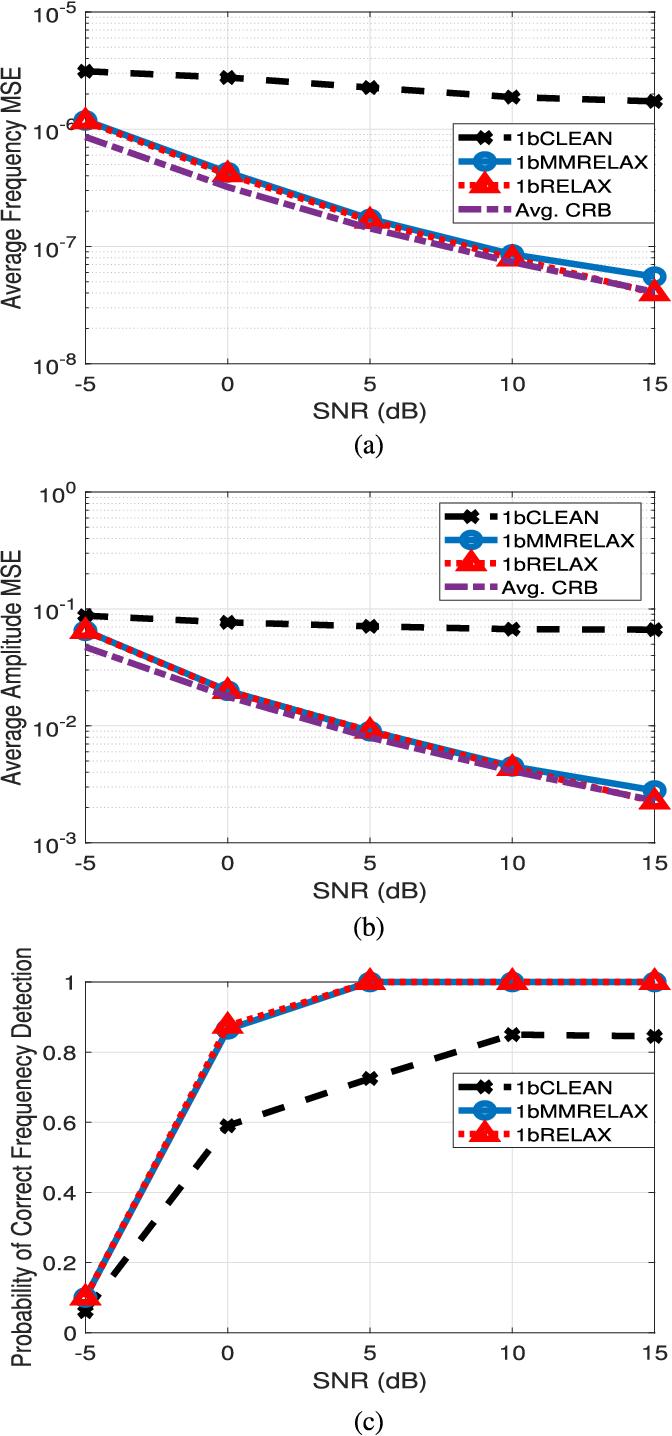 Figure 4 for Sinusoidal Parameter Estimation from Signed Measurements via Majorization-Minimization Based RELAX